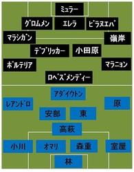 FC東京vsセレス・ネグロス スタメン発表