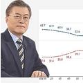 青いグラフが文大統領の支持率、赤いグラフが不支持率(リアルメーター提供)=(聯合ニュース)