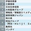 速報版・大学3年生が選んだ就職人気ランキング。1位は伊藤忠商事で、総合商社に人気が集まる。