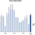 2019年の家具店の倒産は、既に前年の2倍発生。東日本大震災以降で最多だった17年の水準にも並ぶなど、増加傾向が目立つ