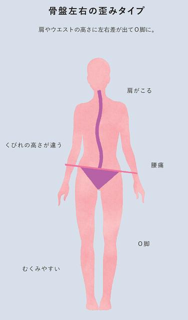 差 くびれ 左右 左右で違うお腹のくびれの、くびれのない右側にだけある固い肉・・・。この肉の