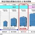 新幹線への「特大荷物」の持ち込みが予約制に JR東海に聞いた詳細