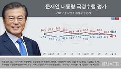 青いグラフが文大統領の支持率、赤いグラフが不支持率(リアルメーター提供)=(聯合ニュース)≪転載・転用禁止≫