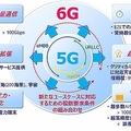 ドコモ「6G」2030年の提供に向けホワイトペーパー公開 エリアを宇宙に拡大