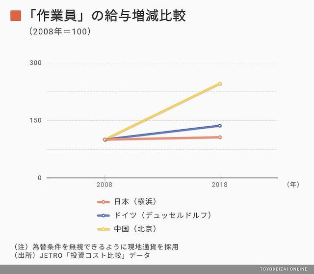 他国が伸びる中「ジリ貧」に 日本人の給料が上がらない事情 ...