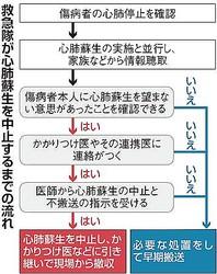 最期は自宅で 希望者9割不搬送 救急隊の苦悩も解消 東京消防庁
