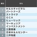 30歳年収「東京都トップ500社」ランキング