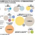 新型コロナウイルス感染症ワクチンの確保分の内訳を示した図。(c)AFP