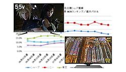 2020年8月の4K対応液晶テレビ(4Kテレビ、なお有機ELテレビは含まない)の販売台数前年比は112.1%