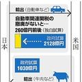 日米関税削減額の独自試算と政府発表
