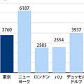 「実質0円端末」が禁止になった理由 選択肢が少ない日本の現状
