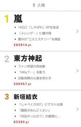 """東方神起が2位にランクイン! 10月9日〜15日""""視聴熱""""ウィークリーランキング 人物部門"""