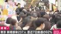 東京都で新たに237人のコロナ感染を確認 重症者は1人増えて52人