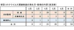 新型コロナウイルス関連倒産内訳(東京都)