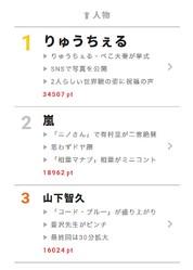 """9月11日の""""視聴熱""""デイリーランキング人物部門では、「コード・ブルー —」で藍沢を演じる山下智久が3位にランクイン!"""