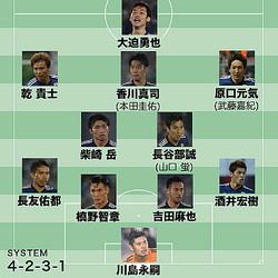 トップ下、右サイドハーフ、ボランチで先発するのは? 本田のスタメンの可能性がないわけではないだろう。