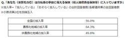 「自転車保険」の加入率トップは兵庫県の71.5%、加入が義務化されているかで地域差が