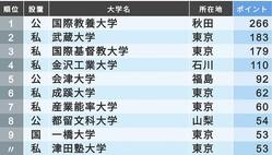 高校の先生が評価する「小規模大学」トップ10