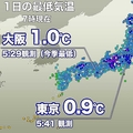 大阪では今季最低気温を記録 全国の7割超が氷点下に