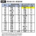 感染者の多い都道府県