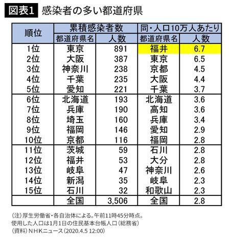 福井 市 コロナ 感染 者