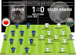 【警告】日本=武藤(39分) サウジアラビア=アル・ムワラッド(55分)、アル・シャハラニ(83分) 【退場】なし 【MAN OF THE MATCH】冨安健洋(日本)