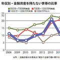 年収1000万円「貯蓄ゼロ世帯」2割の謎 他人の「地位財」に影響?