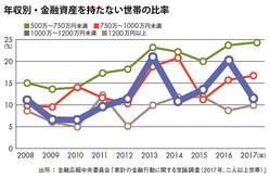 """年収1000万円""""貯蓄ゼロ世帯""""2割超の謎"""