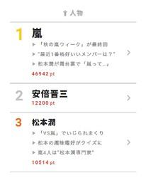 """まさに""""秋の嵐祭り""""? 10月12日の""""視聴熱""""デイリーランキング人物部門では、嵐が1位、松本潤が3位に"""
