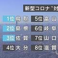 「コロナ対応力ランキング」が話題 鳥取県が1位を獲得できたわけ