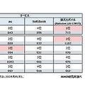 大手4キャリアの総合満足度は楽天モバイル(Rakuten UN-LIMIT)が1位