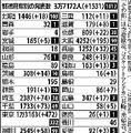 国内で1536人の感染を確認 東京などで過去最多更新も死者は確認されず