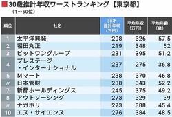 今度は「30歳年収」東京都ワースト500社だ
