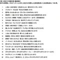 第15回オタク川柳大賞 最終順位