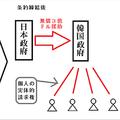 韓国が徴用工を巡り国際法を無視の動き 「日本は好機」との指摘