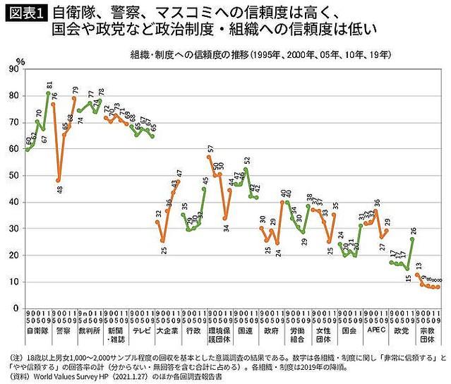 世界 マスコミ 信用度 検証:世界で最も「情報民度」が低いのが日本人である! 青山貞一