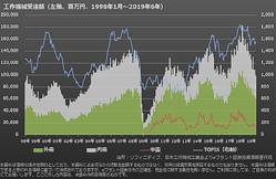 米中貿易摩擦で工作機械受注が減少!株価には悪影響か?