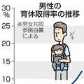 男性育休 7割が「義務化反対」