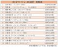 好きなワイドショー司会者 石井亮次アナが2位を引き離しダントツの1位