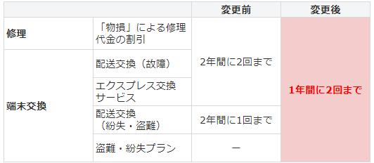 Applecare パック services あんしん 保証 with