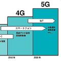 5Gが変える生活の「リアル」とは 完全自動運転にドローン活用構想