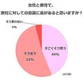避妊意識 女性の96%が男女差実感
