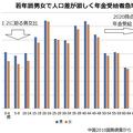 個人積み立てを大量に使い込み 大赤字な中国の年金財政の現状