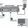 ADSLモデムの接続イメージ