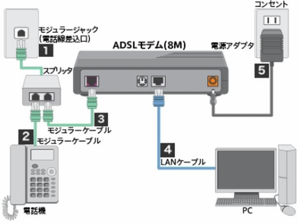 ソフトバンクがADSLサービスの終了を発表 2020年3月以降に順次 ...