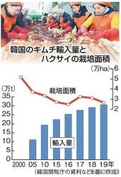 """キムチ""""本家"""" 自由化の波 韓国 輸入量が過去最高 中国産 国内生産に肉薄"""