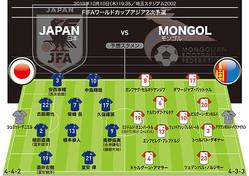 両チームの予想布陣。モンゴルは4-3-3か。