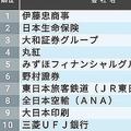 男子学生が選ぶ就職人気ランキングで1位になったのは伊藤忠商事。