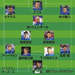 栗原氏が1位に選ぶ「19年の横浜」の布陣。MVPにはT・マルチンス、MIPには仲川を挙げた。