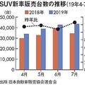 セダンより高額なSUVが人気 「人とは違う」と訴えたい消費者が増加か
